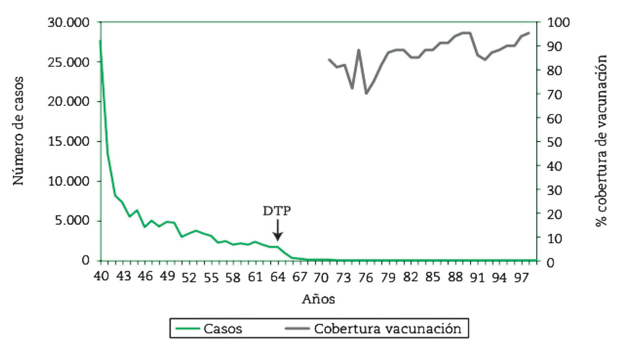 Casos anuales y cobertura de vacunación, 1940-1999. (Centro Nacional de Epidemiología, Ministerio de Sanidad y Consumo)